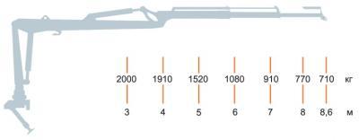 Гидроманипулятор ОМТЛ-97. грузоподъемность при наибольшем вылете,кг. масса манипулятора (без захвата с ротатором), кг.