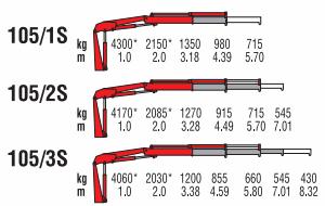 Грузоподъемность вылет стрелы Amco Veba 105 модель